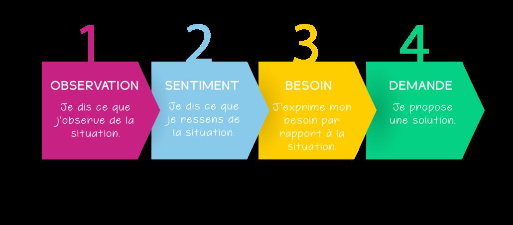 Quatre étapes pour garantir de bonnes relations professionnelles